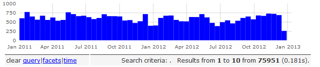 Solr User Mailing List Activity