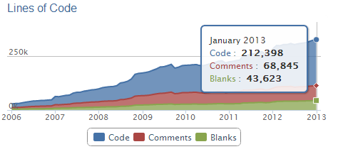 lines_of_code_solr