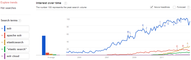 solr-vs-es-google-trends