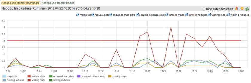 Hadoop JobTracker MapReduce Runtime