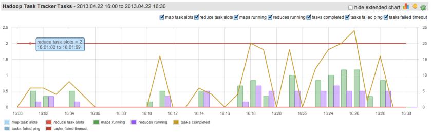 Hadoop TaskTracker Tasks