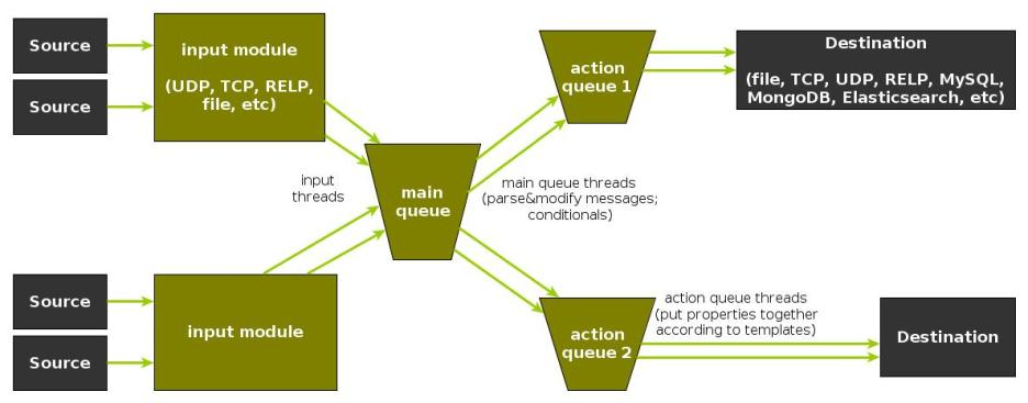 rsyslog message flow