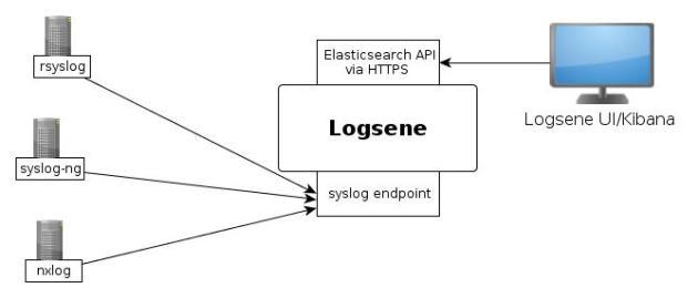 TLS syslog flow in Logsene