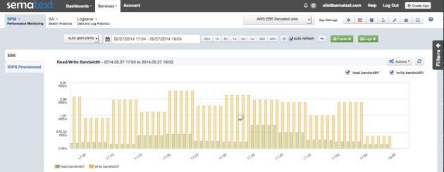 AWS_EBS Read:Write Bandwidth
