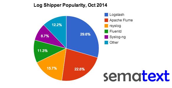 Log Shipper Popularity