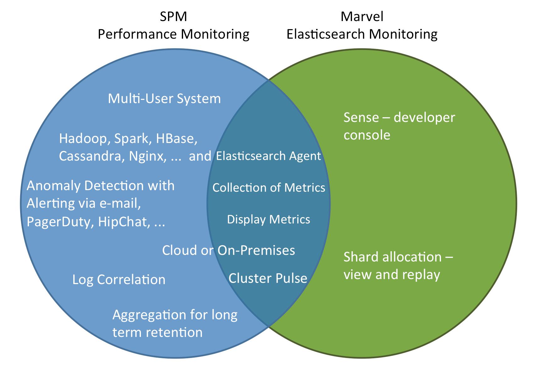 spm vs marvel elasticsearch monitoring by @sematext @devopssummit [ devops