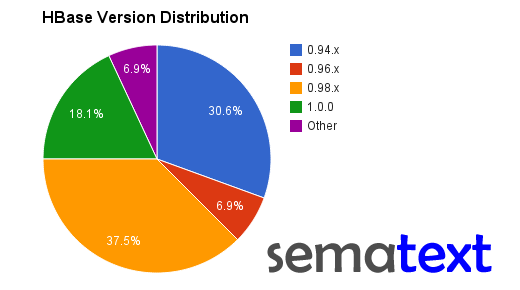 HBase version distribution