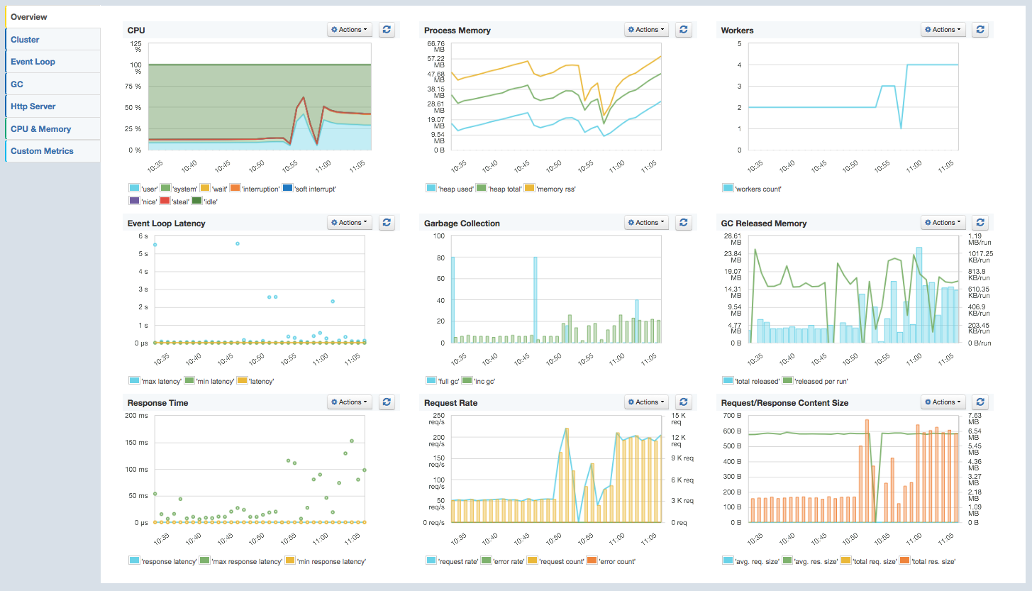 Node js and io js Monitoring | @DevOpsSummit #DevOps