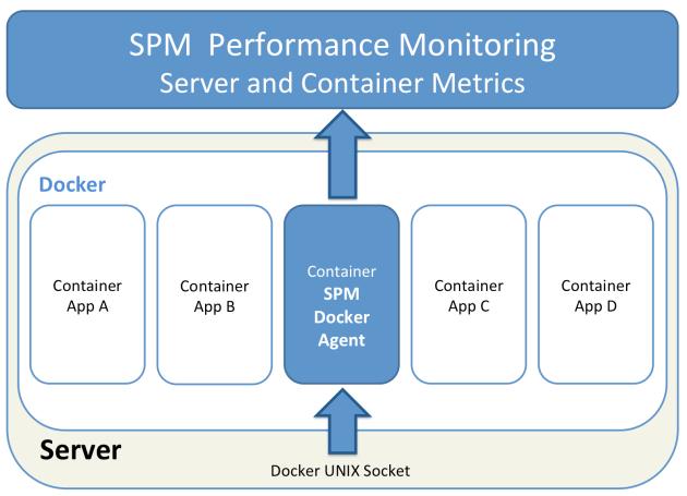 SPM for Docker
