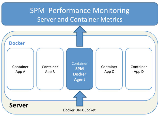 SPM for Docker