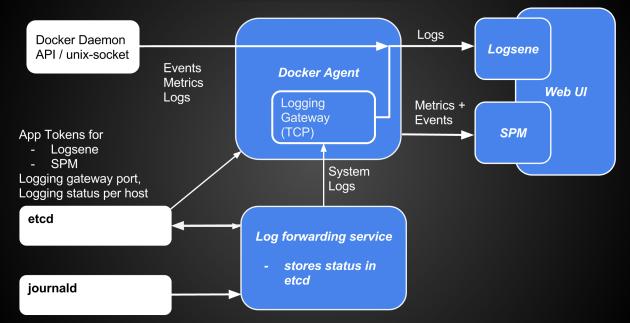 SPM integrations into CoreOS