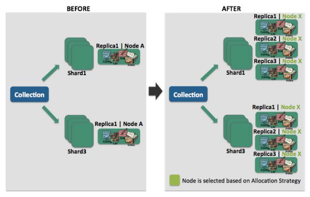 SolrCloud Rebalance API - DZone Big Data