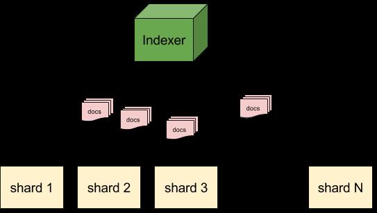 Multitenancy - no routing (index)