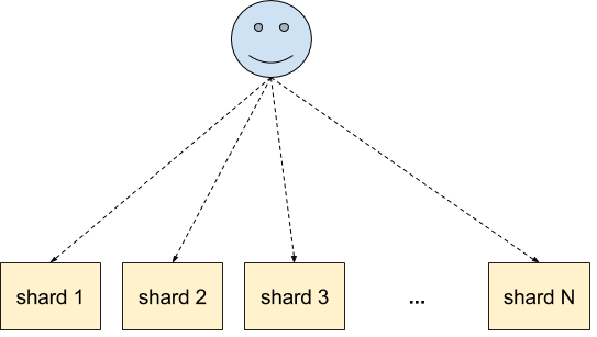 Multitenancy - no routing