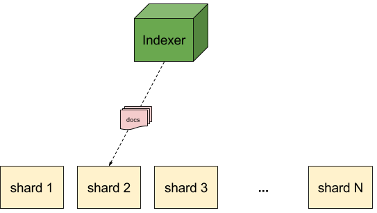 Multitenancy - routing (index)