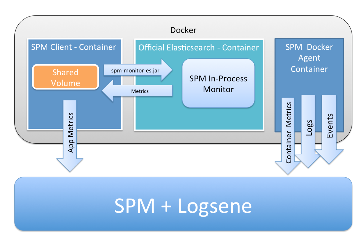 Docker + Elasticsearch: How to Monitor the Official Elasticsearch