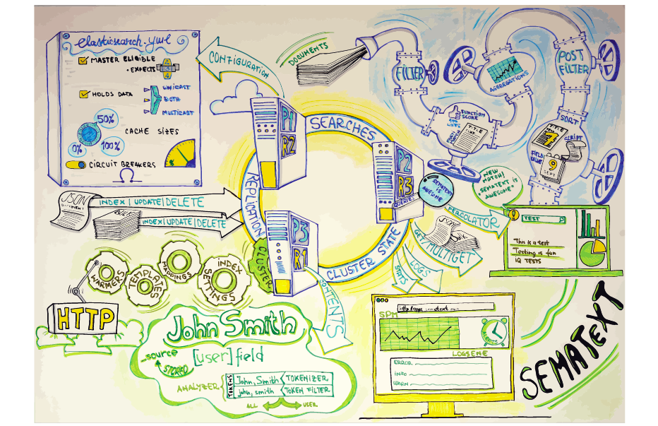 Elasticsearch Big Picture A Creative Flow Chart And Poster