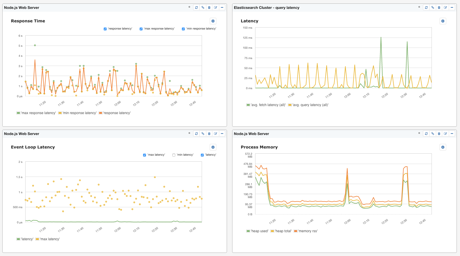 Top Node js Metrics to Watch - DZone Performance
