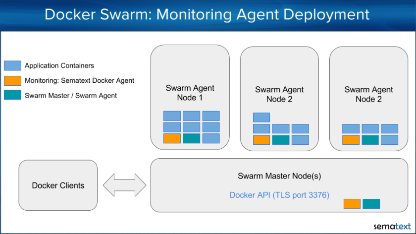 DockerSwarmMonitoring